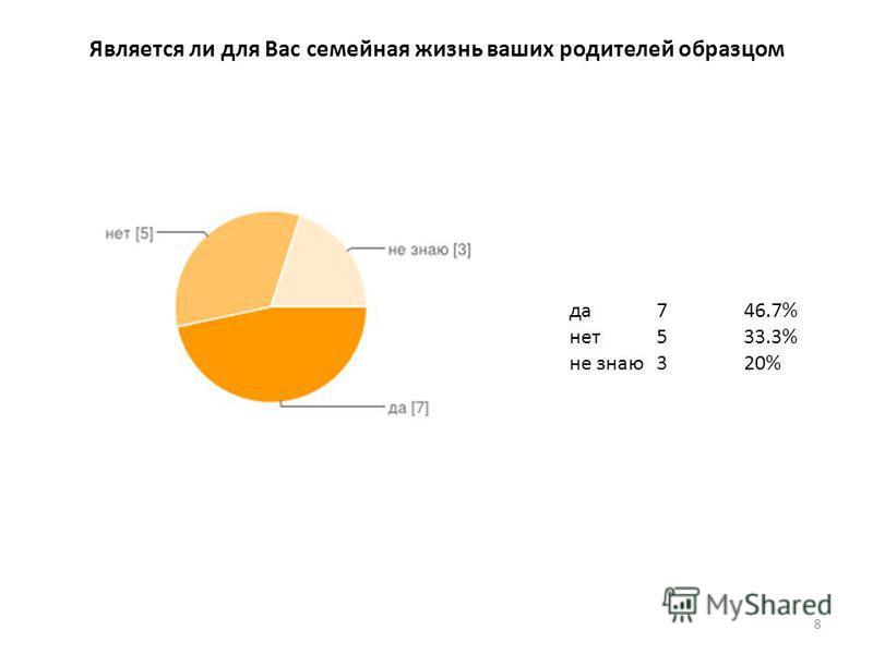 Является ли для Вас семейная жизнь ваших родителей образцом да 746.7% нет 533.3% не знаю 320% 8