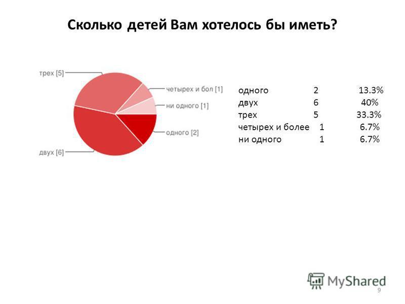 Сколько детей Вам хотелось бы иметь? одного 2 13.3% двух 6 40% трех 5 33.3% четырех и более 16.7% ни одного 16.7% 9