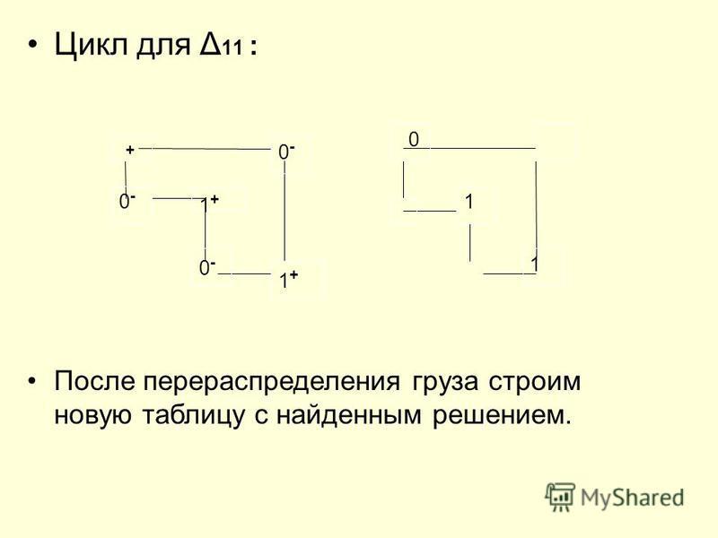 Цикл для Δ 11 : + 0-0- 0-0- 1+1+ 0-0- 1+1+ 0 1 1 После перераспределения груза строим новую таблицу с найденным решением.