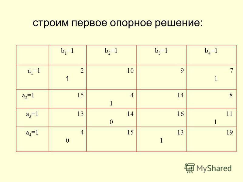 строим первое опорное решение: b 1 =1b 2 =1b 3 =1b 4 =1 a 1 =1 2 1 10 9 7 1 a 2 =1154141 14 8 a 3 =11314 0 16 11 1 a 4 =1 4 0 15 13 1 19