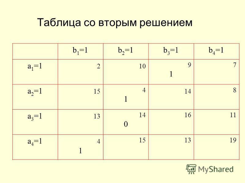 Таблица со вторым решением b 1 =1b 2 =1b 3 =1b 4 =1 a 1 =1 2 10 9191 7 a 2 =1 15 4141 14 8 a 3 =1 13 14 0 1611 a 4 =1 4 1 15 1319