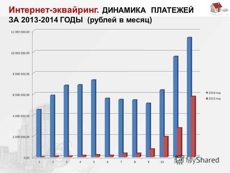 Интернет-эквайринг. ДИНАМИКА ПЛАТЕЖЕЙ ЗА 2013-2014 ГОДЫ (рублей в месяц)