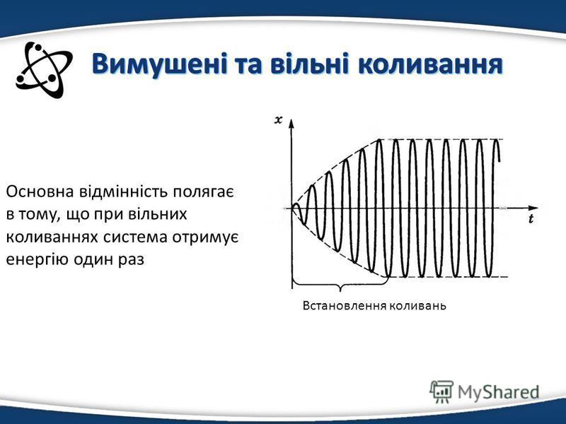 Основна відмінність полягає в тому, що при вільних коливаннях система отримує енергію один раз Встановлення коливань