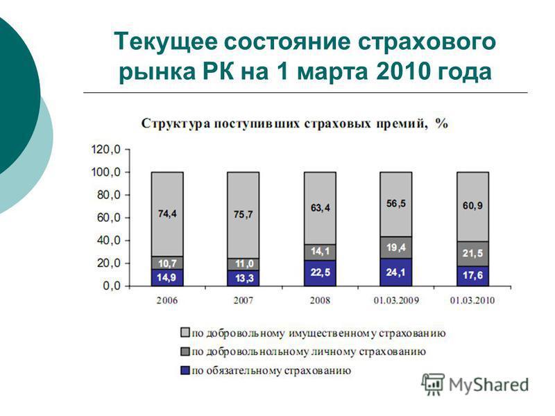 Текущее состояние страхового рынка РК на 1 марта 2010 года