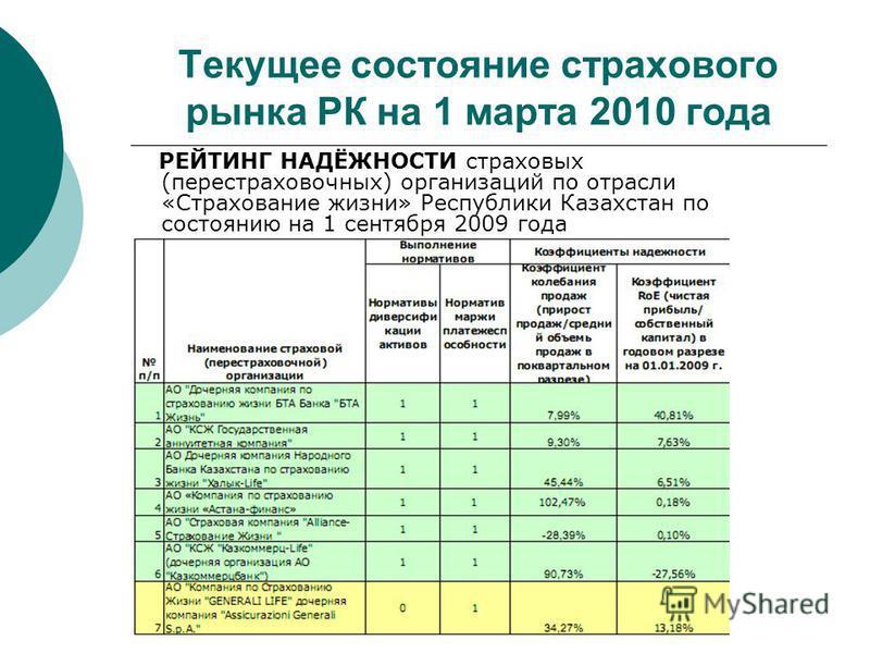 Текущее состояние страхового рынка РК на 1 марта 2010 года РЕЙТИНГ НАДЁЖНОСТИ страховых (перестраховочных) организаций по отрасли «Страхование жизни» Республики Казахстан по состоянию на 1 сентября 2009 года