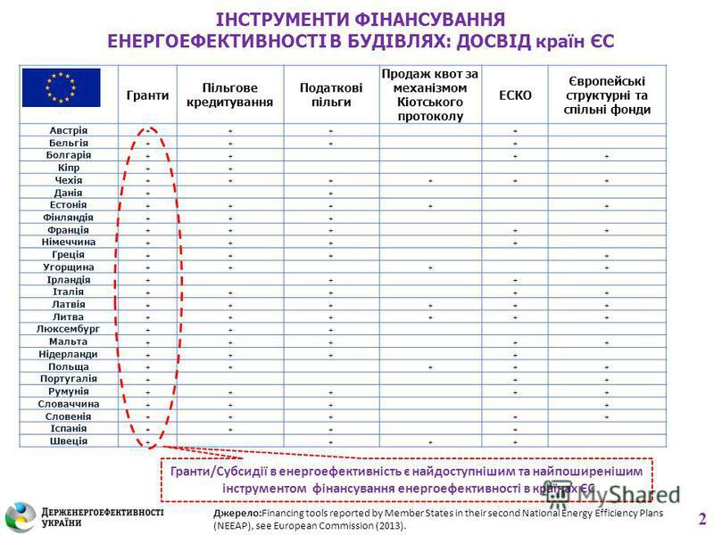 Гранти Пільгове кредитування Податкові пільги Продаж квот за механізмом Кіотського протоколу ЕСКО Європейські структурні та спільні фонди Австрія +++ + Бельгія +++ + Болгарія ++ ++ Кіпр ++ Чехія ++++++ Данія + + Естонія ++++ + Фінляндія +++ Франція +