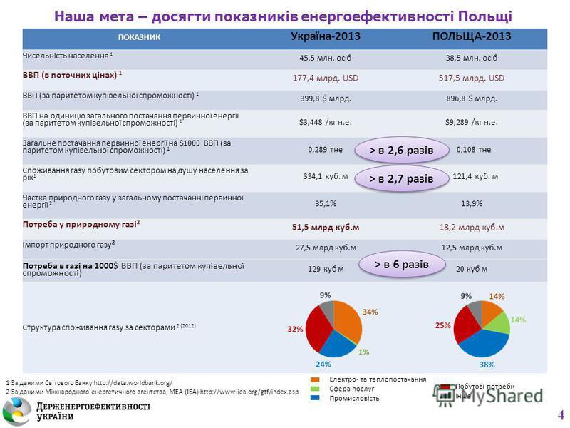 Наша мета – досягти показників енергоефективності Польщі ПОКАЗНИК Україна-2013ПОЛЬЩА-2013 Чисельність населення 1 45,5 млн. осіб38,5 млн. осіб ВВП (в поточних цінах) 1 177,4 млрд. USD517,5 млрд. USD ВВП (за паритетом купівельної спроможності) 1 399,8
