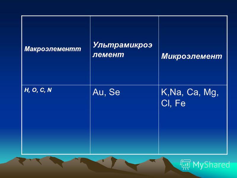 Макроэлементт Ультрамикроэ лемент Микроэлемент H, O, C, N Au, SeK,Na, Ca, Mg, Cl, Fe
