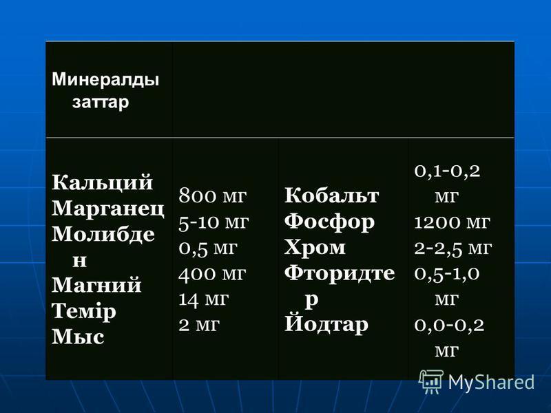 Минералды заттар Кальций Марганец Молибде н Магний Темір Мыс 800 мг 5-10 мг 0,5 мг 400 мг 14 мг 2 мг Кобальт Фосфор Хром Фторидте р Йодтар 0,1-0,2 мг 1200 мг 2-2,5 мг 0,5-1,0 мг 0,0-0,2 мг