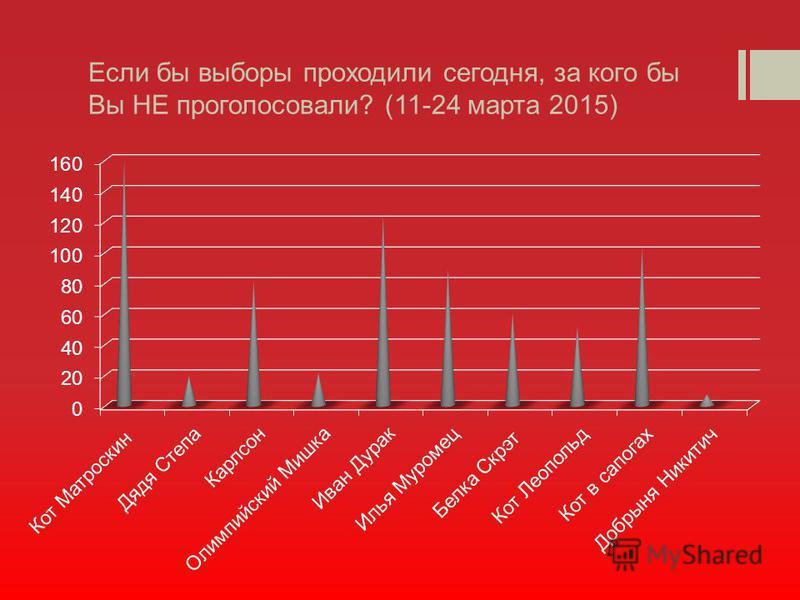 Если бы выборы проходили сегодня, за кого бы Вы НЕ проголосовали? (11-24 марта 2015)