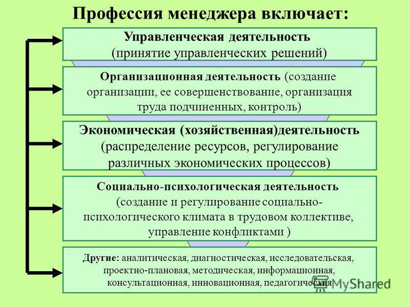 5 Профессия менеджера включает: Управленческая деятельность (принятие управленческих решений) Организационная деятельность (создание организации, ее совершенствование, организация труда подчиненных, контроль) Социально-психологическая деятельность (с