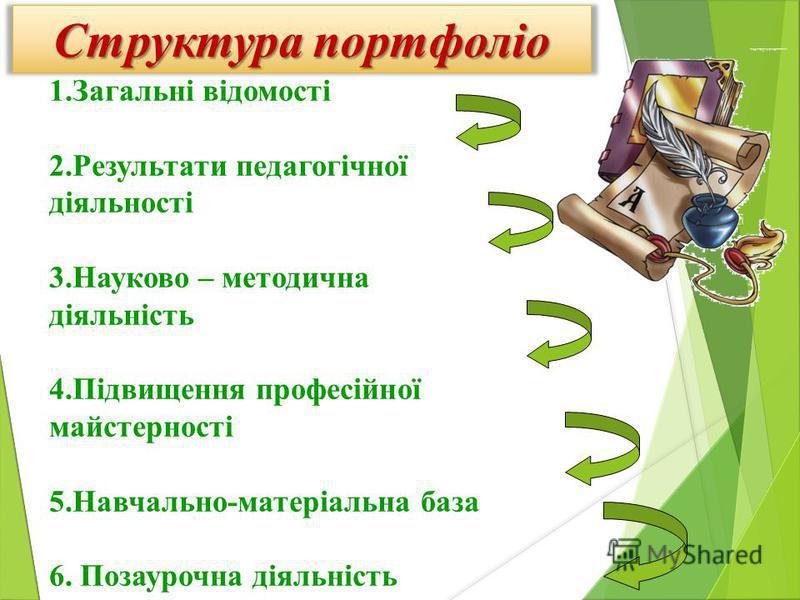 1.Загальні відомості 2.Результати педагогічної діяльності 3.Науково – методична діяльність 4.Підвищення професійної майстерності 5.Навчально-матеріальна база 6. Позаурочна діяльність Структура портфоліо