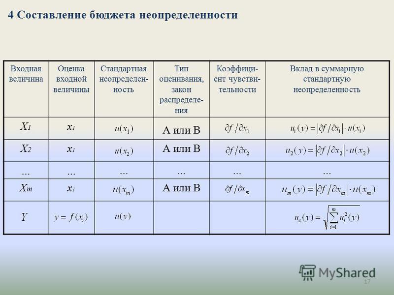 17 4 Составление бюджета неопределенности Входная величина Оценка входной величины Стандартная неопределенность Тип оценивания, закон распределения Коэффици- ент чувствительности Вклад в суммарную стандартную неопределенность Х1Х1 x1x1 А или В Х2Х2 x