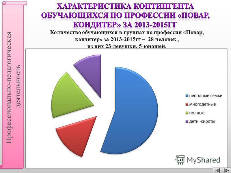 Количество обучающихся в группах по профессии « Повар, кондитер » за 2013-2015 гг – 28 человек, из них 23- девушки, 5- юношей. Профессионально - педагогическая деятельность