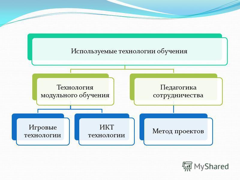 Используемые технологии обучения Технология модульного обучения Игровые технологии ИКТ технологии Педагогика сотрудничества Метод проектов