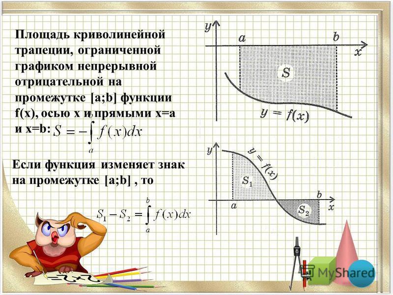 Площадь криволинейной трапеции, ограниченной графиком непрерывной отрицательной на промежутке [a;b] функции f(x), осью x и прямыми x=a и x=b: Если функция изменяет знак на промежутке [a;b], то