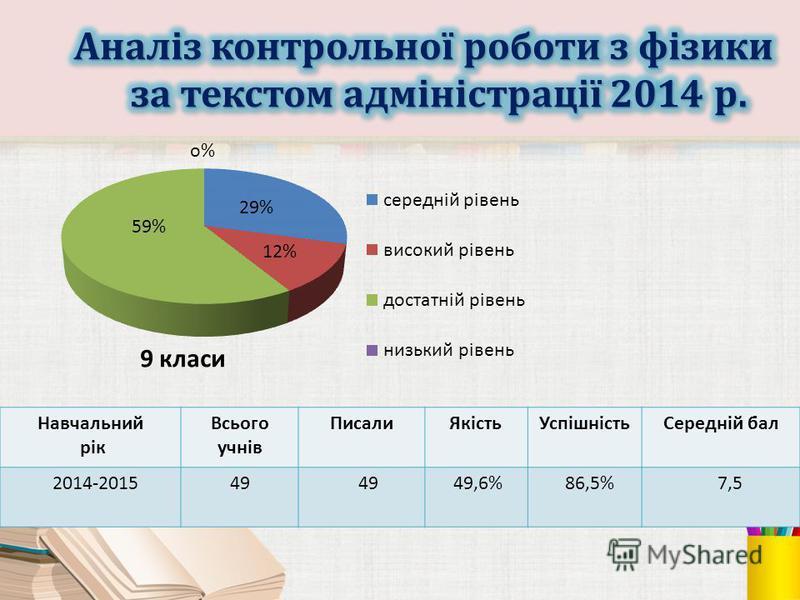 Навчальний рік Всього учнів ПисалиЯкістьУспішністьСередній бал 2014-201549 49,6% 86,5% 7,5
