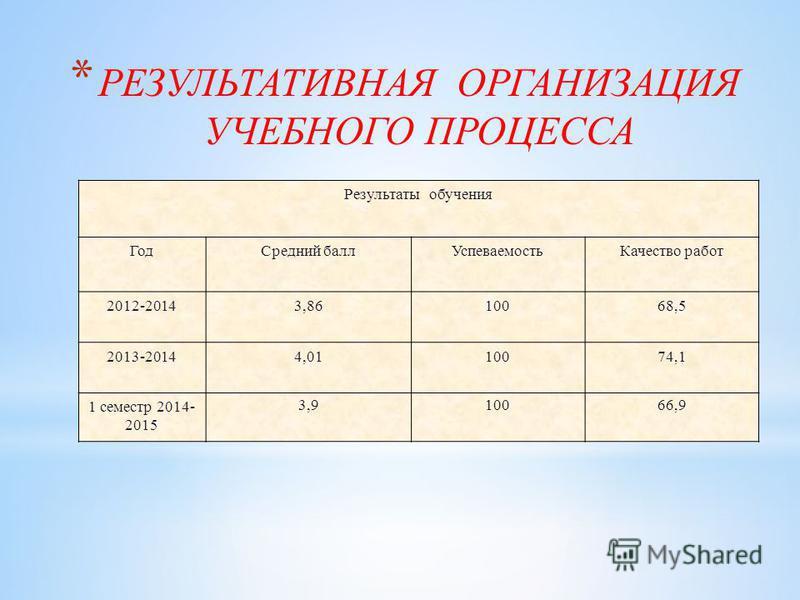 * РЕЗУЛЬТАТИВНАЯ ОРГАНИЗАЦИЯ УЧЕБНОГО ПРОЦЕССА Результаты обучения Год Средний балл УспеваемостьКачество работ 2012-20143,8610068,5 2013-20144,0110074,1 1 семестр 2014- 2015 3,910066,9