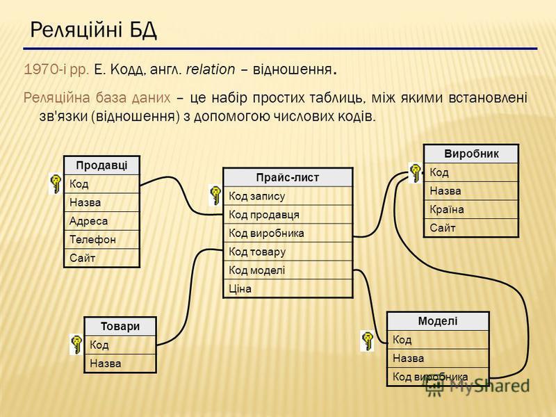 Реляційні БД 1970-і рр. Е. Кодд, англ. relation – відношення. Реляційна база даних – це набір простих таблиць, між якими встановлені зв'язки (відношення) з допомогою числових кодів. Продавці Код Назва Адреса Телефон Сайт Виробник Код Назва Країна Сай