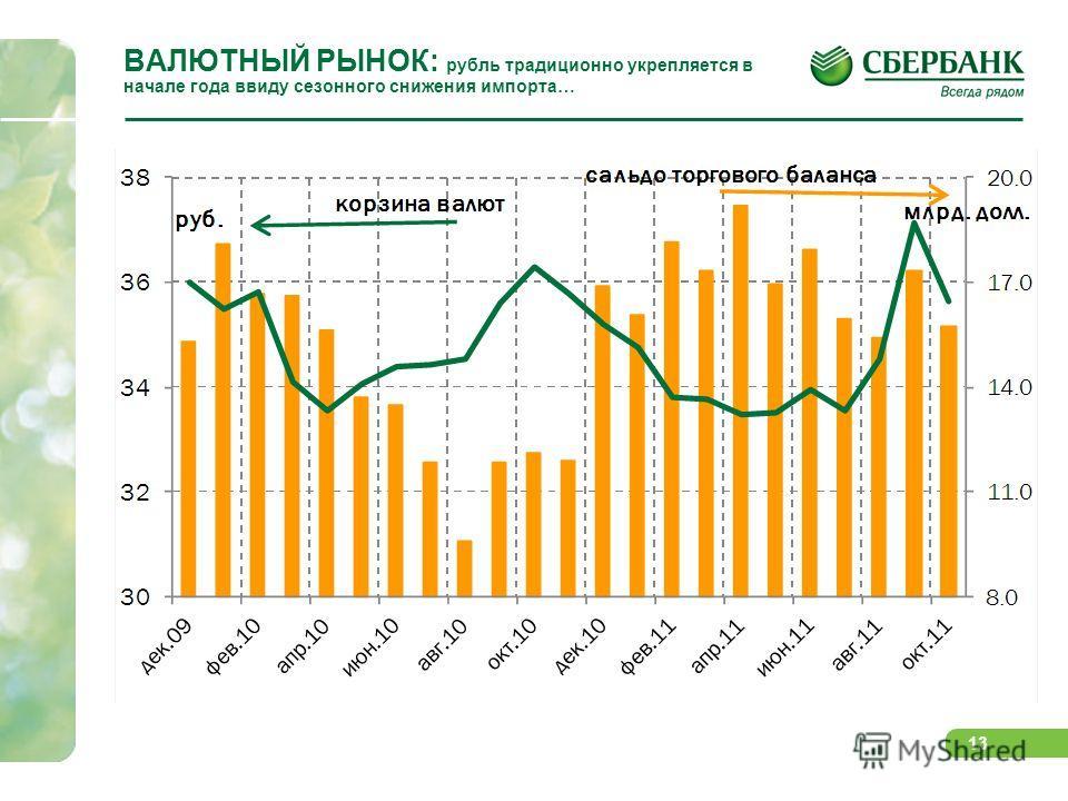 13 ВАЛЮТНЫЙ РЫНОК: рубль традиционно укрепляется в начале года ввиду сезонного снижения импорта…