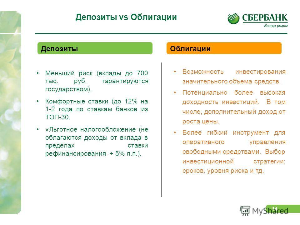 14 Депозиты vs Облигации Меньший риск (вклады до 700 тыс. руб. гарантируются государством). Комфортные ставки (до 12% на 1-2 года по ставкам банков из ТОП-30. «Льготное налогообложение (не облагаются доходы от вклада в пределах ставки рефинансировани