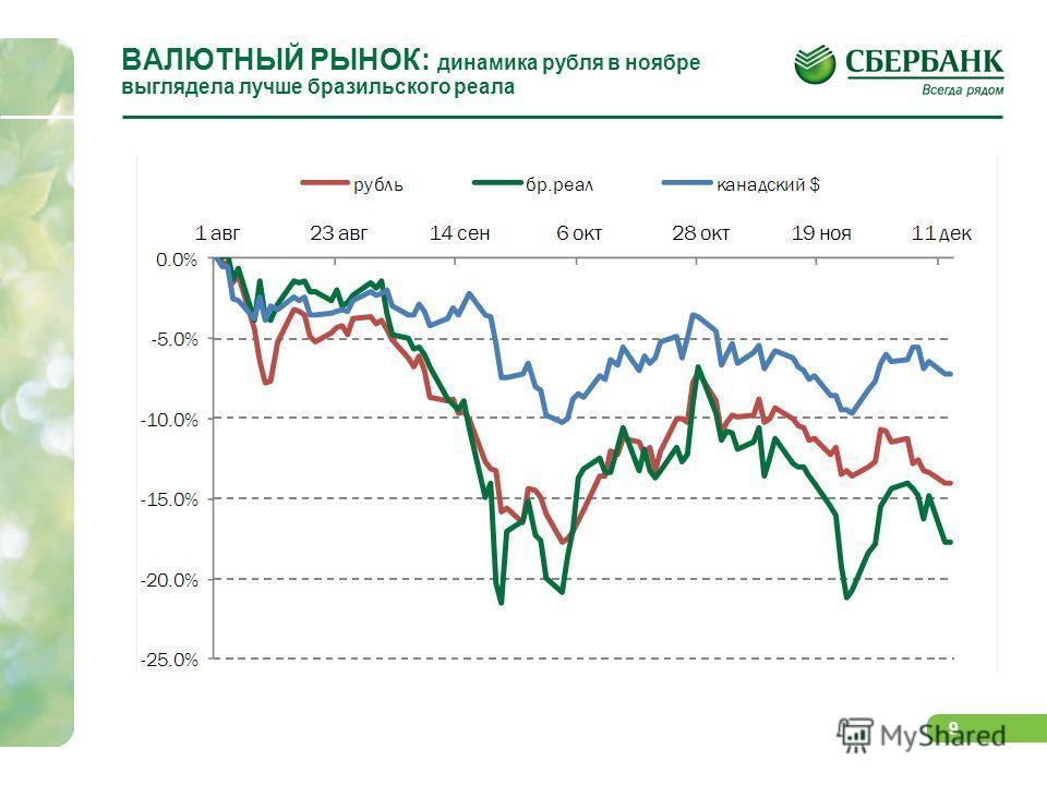 9 ВАЛЮТНЫЙ РЫНОК: динамика рубля в ноябре выглядела лучше бразильского реала
