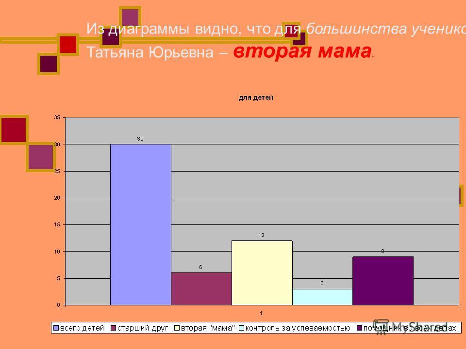 Из диаграммы видно, что для большинства учеников Татьяна Юрьевна – вторая мама.
