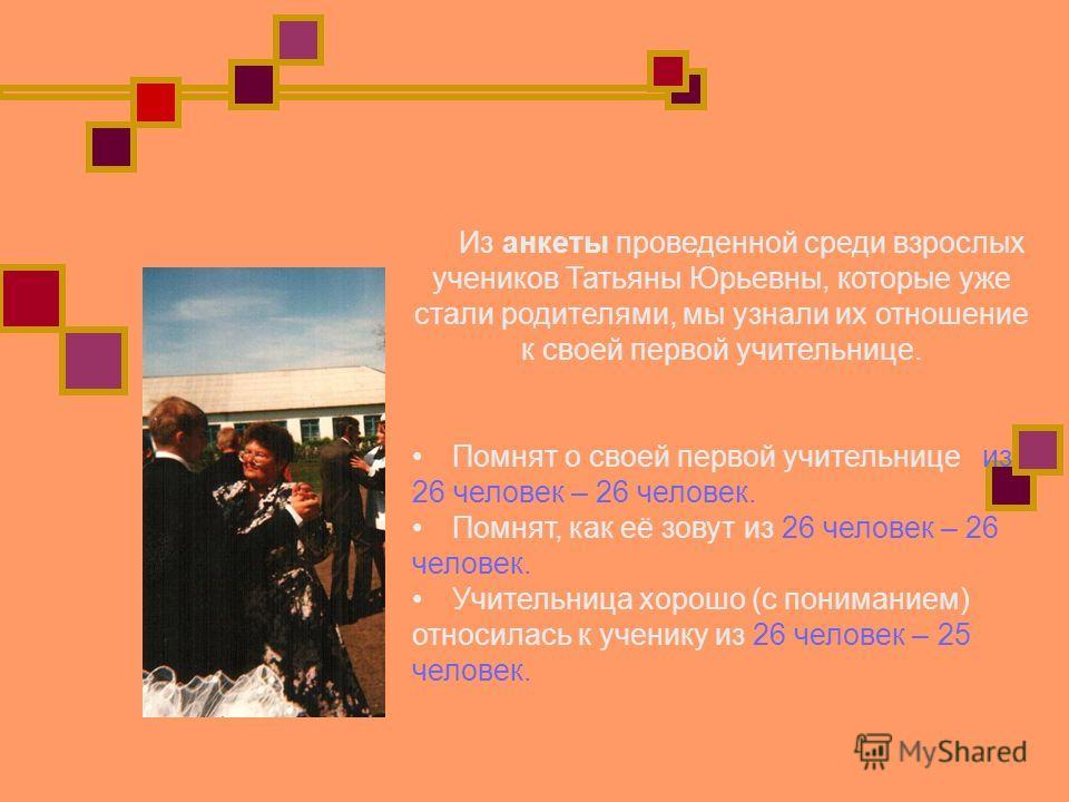 Из анкеты проведенной среди взрослых учеников Татьяны Юрьевны, которые уже стали родителями, мы узнали их отношение к своей первой учительнице. Помнят о своей первой учительнице из 26 человек – 26 человек. Помнят, как её зовут из 26 человек – 26 чело