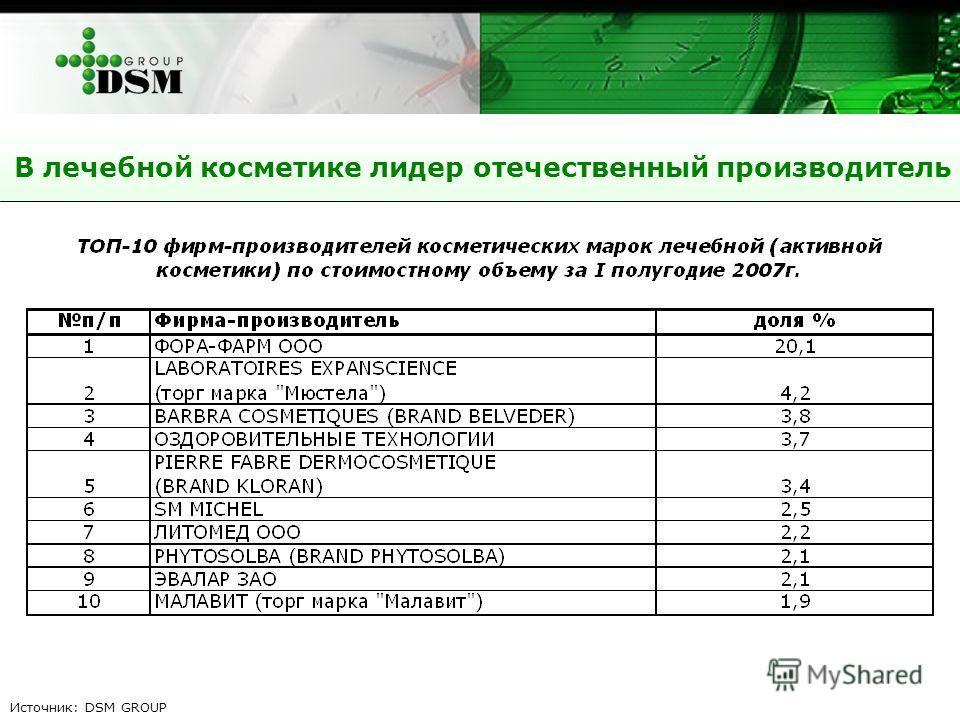 В лечебной косметике лидер отечественный производитель Источник: DSM GROUP