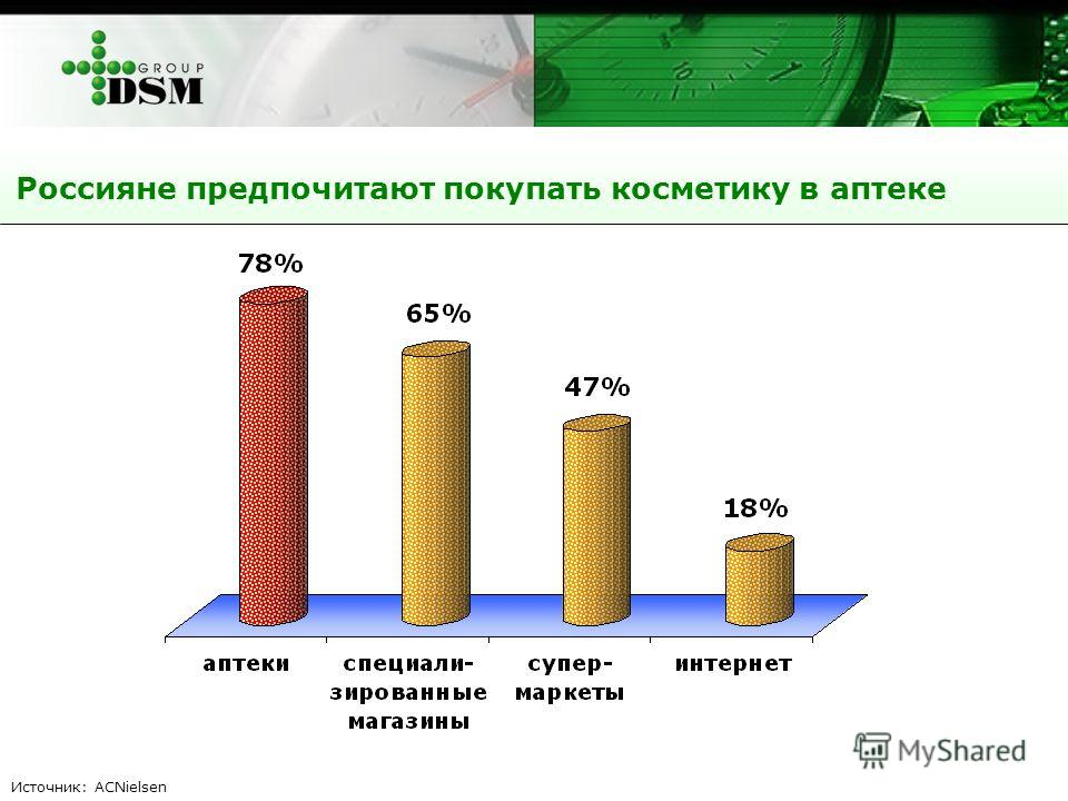 Россияне предпочитают покупать косметику в аптеке Источник: ACNielsen