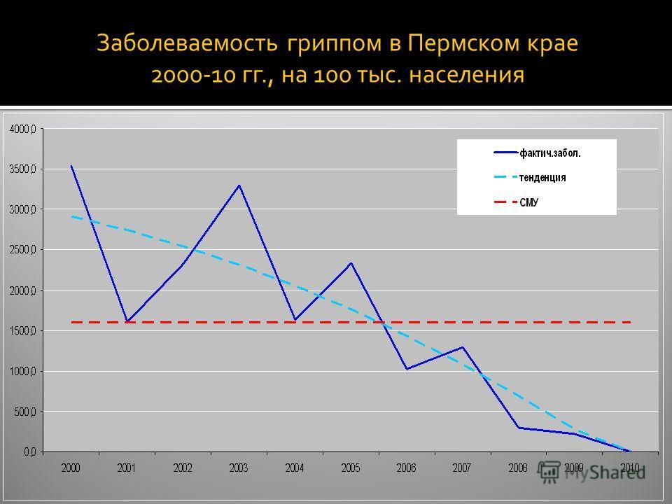 Заболеваемость гриппом в Пермском крае 2000-10 гг., на 100 тыс. населения