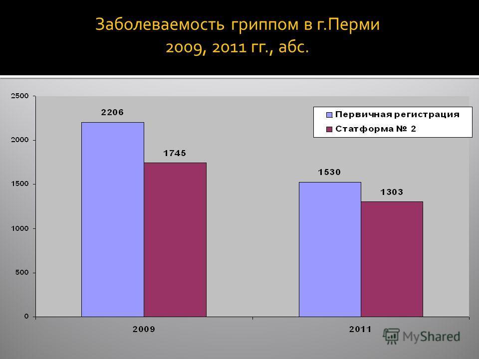 Заболеваемость гриппом в г.Перми 2009, 2011 гг., абс.