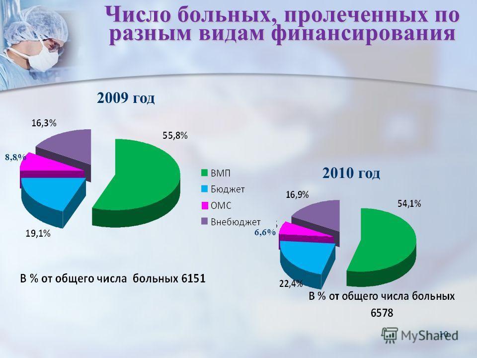 10 Число больных, пролеченных по разным видам финансирования 2009 год 2010 год 8,8% 6,6%