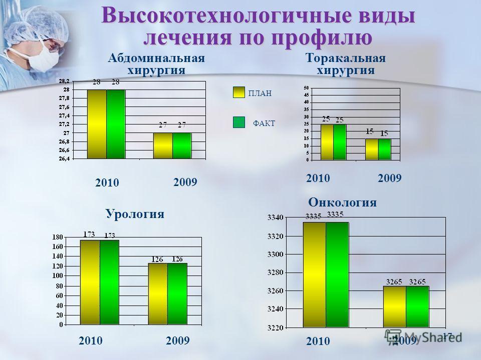 17 Высокотехнологичные виды лечения по профилю 2010 2009 2010 20092010 2009 Абдоминальная хирургия Торакальная хирургия Урология Онкология ПЛАН ФАКТ