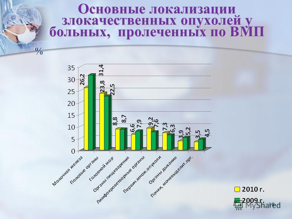 18 Основные локализации злокачественных опухолей у больных, пролеченных по ВМП 18 %