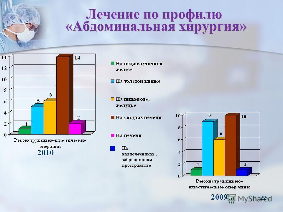 22 Лечение по профилю «Абдоминальная хирургия» 2010 2009 На надпочечниках, забрюшинном пространстве