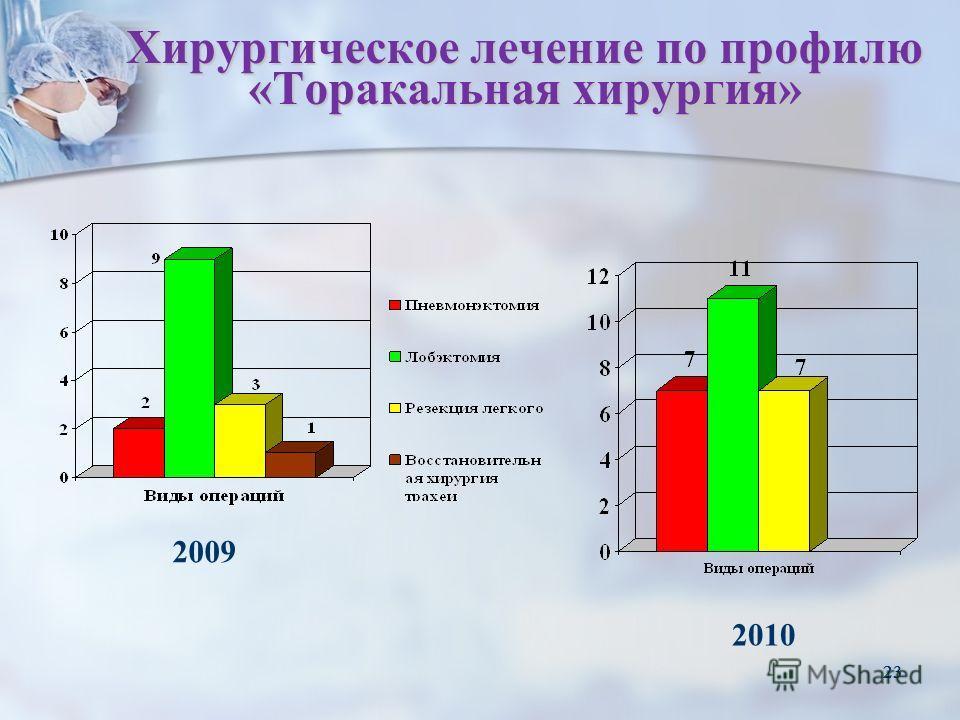 23 Хирургическое лечение по профилю «Торакальная хирургия» 2009 2010