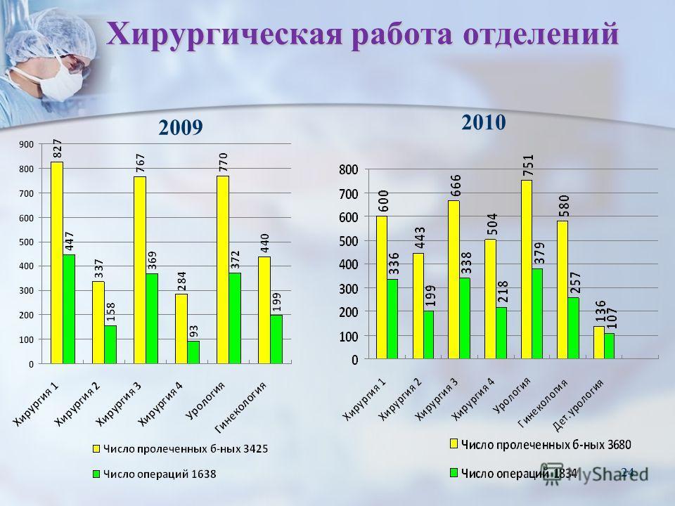 24 Хирургическая работа отделений 24 2010 2009