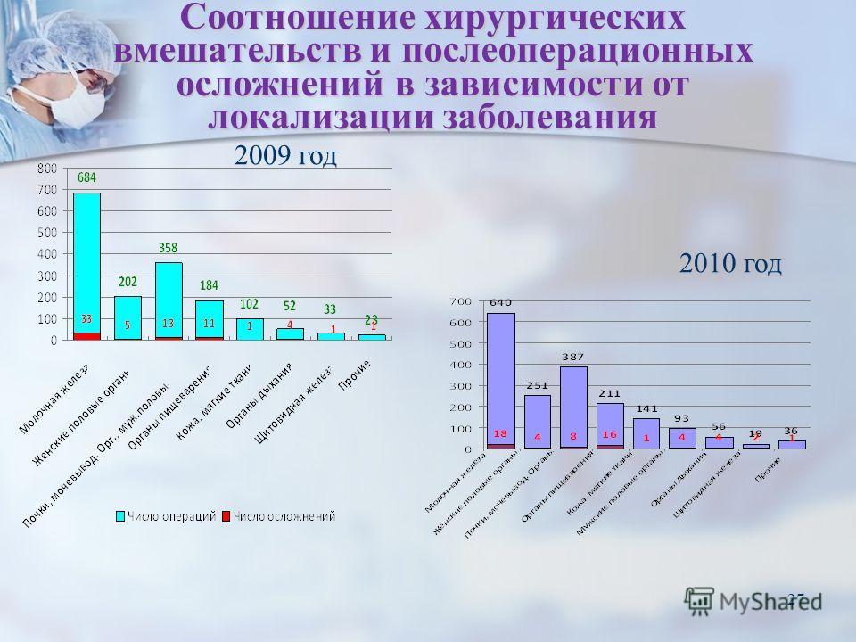 27 Соотношение хирургических вмешательств и послеоперационных осложнений в зависимости от локализации заболевания 2009 год 2010 год