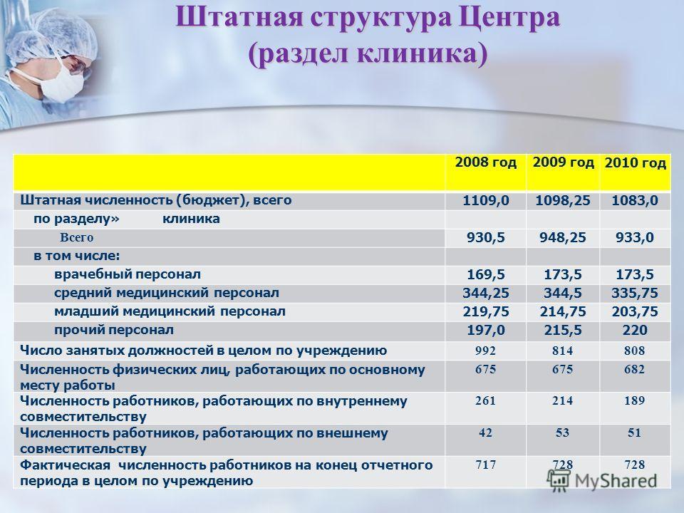 3 Штатная структура Центра (раздел клиника) 2008 год 2009 год 2010 год Штатная численность (бюджет), всего 1109,01098,251083,0 по разделу» клиника Всего 930,5948,25933,0 в том числе: врачебный персонал 169,5173,5 средний медицинский персонал 344,2534