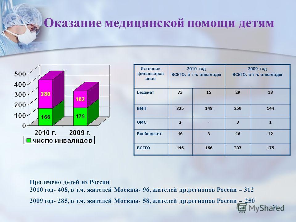 31 Оказание медицинской помощи детям Источник финансиров ания 2010 год ВСЕГО, в т.ч. инвалиды 2009 год ВСЕГО, в т.ч. инвалиды Бюджет 73152918 ВМП325148259144 ОМС2-31 Внебюджет 463 12 ВСЕГО446166337175 Пролечено детей из России 2010 год- 408, в т.ч. ж