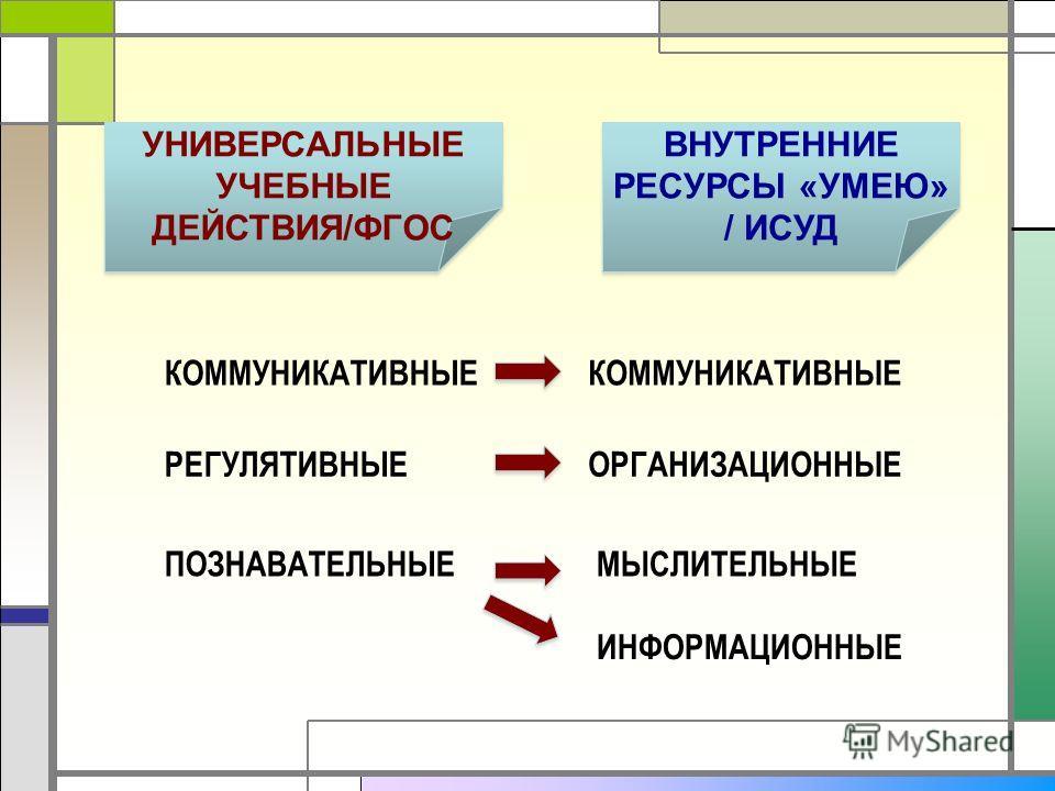 УНИВЕРСАЛЬНЫЕ УЧЕБНЫЕ ДЕЙСТВИЯ/ФГОС ВНУТРЕННИЕ РЕСУРСЫ «УМЕЮ» / ИСУД ПОЗНАВАТЕЛЬНЫЕ КОММУНИКАТИВНЫЕ РЕГУЛЯТИВНЫЕ КОММУНИКАТИВНЫЕ ОРГАНИЗАЦИОННЫЕ МЫСЛИТЕЛЬНЫЕ ИНФОРМАЦИОННЫЕ