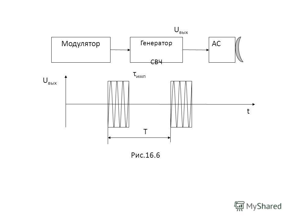 Модулятор Генератор СВЧ АС Т U вых t τ имп Рис.16.6 U вых