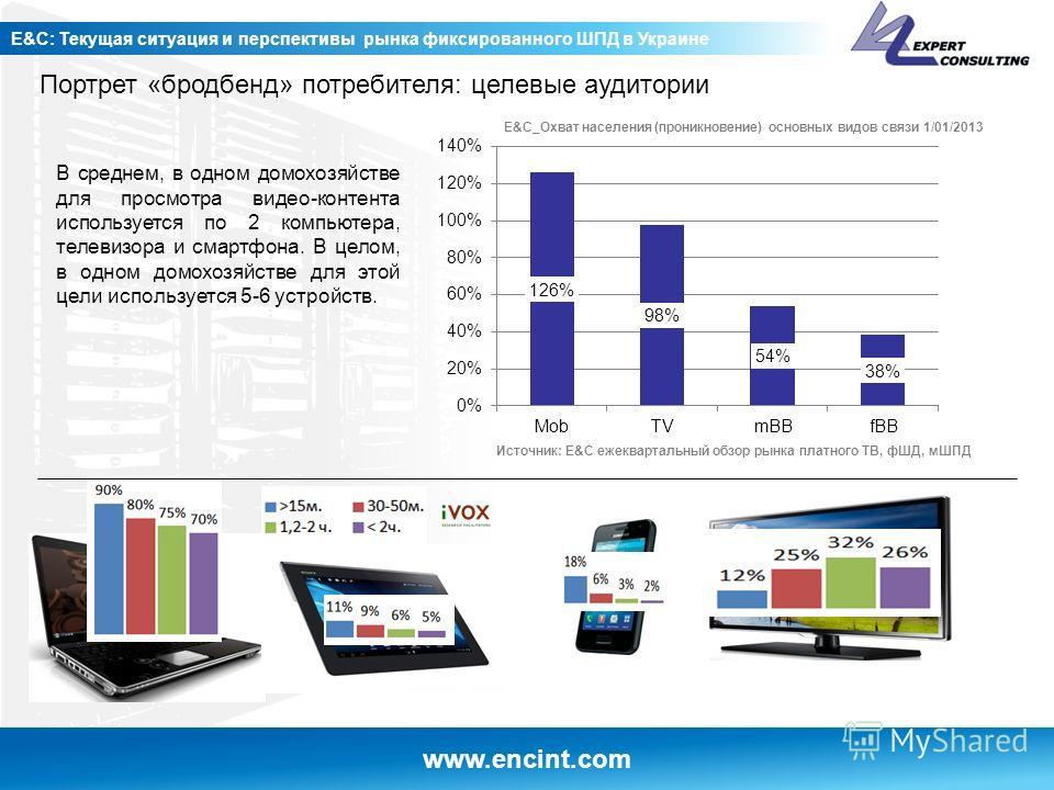 www.encint.com E&C: Текущая ситуация и перспективы рынка фиксированного ШПД в Украине Портрет «бродбенд» потребителя: целевые аудитории В среднем, в одном домохозяйстве для просмотра видео-контента используется по 2 компьютера, телевизора и смартфона