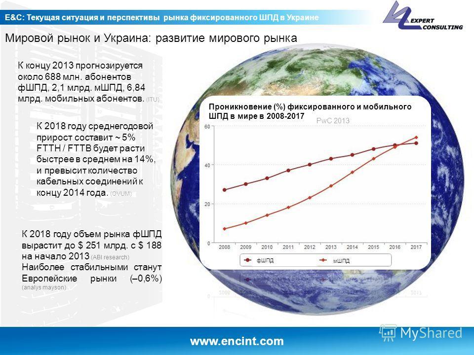 www.encint.com E&C: Текущая ситуация и перспективы рынка фиксированного ШПД в Украине Мировой рынок и Украина: развитие мирового рынка Источник Digital TV Research Ltd, К концу 2013 прогнозируется около 688 млн. абонентов фШПД, 2,1 млрд. мШПД, 6,84 м