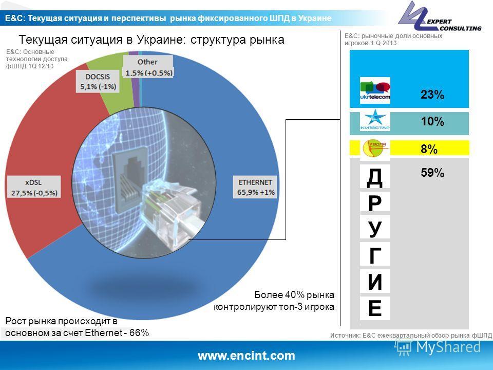 www.encint.com E&C: Текущая ситуация и перспективы рынка фиксированного ШПД в Украине 23% 10% 8% ДРУГИЕДРУГИЕ 59% E&C: рыночные доли основных игроков 1 Q 2013 E&C: Основные технологии доступа фШПД 1Q 12/13 Источник: E&C ежеквартальный обзор рынка фШП
