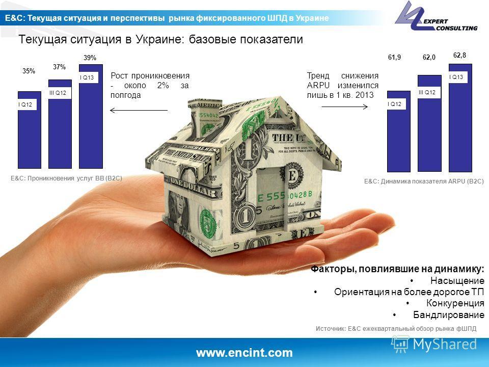 www.encint.com E&C: Текущая ситуация и перспективы рынка фиксированного ШПД в Украине Текущая ситуация в Украине: базовые показатели I Q12 35% 37% 39% III Q12 I Q13 62,8 I Q12 61,962,0 III Q12 I Q13 Источник: E&C ежеквартальный обзор рынка фШПД Рост