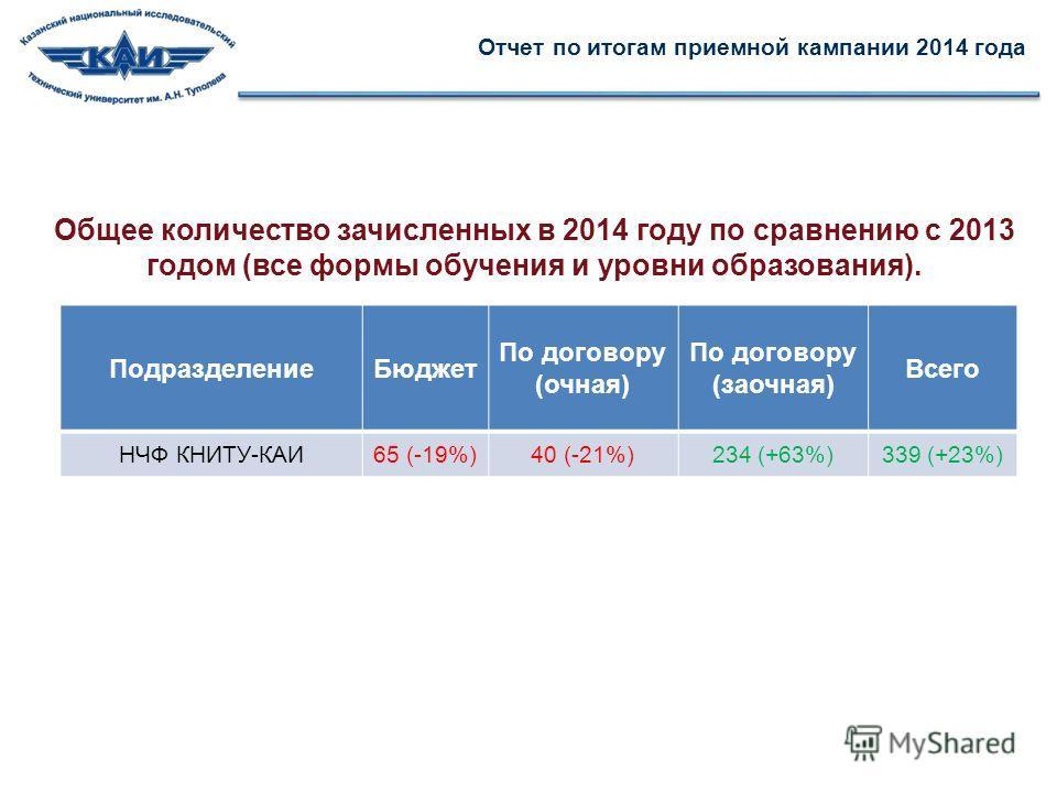 Отчет по итогам приемной кампании 2014 года Подразделение Бюджет По договору (очная) По договору (заочная) Всего НЧФ КНИТУ-КАИ65 (-19%)40 (-21%)234 (+63%)339 (+23%) Общее количество зачисленных в 2014 году по сравнению с 2013 годом (все формы обучени