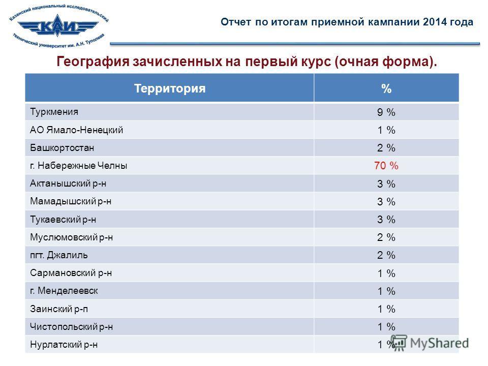 География зачисленных на первый курс (очная форма). Отчет по итогам приемной кампании 2014 года Территория% Туркмения 9 % АО Ямало-Ненецкий 1 % Башкортостан 2 % г. Набережные Челны 70 % Актанышский р-н 3 % Мамадышский р-н 3 % Тукаевский р-н 3 % Муслю