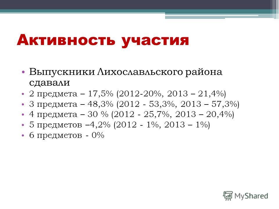 Активность участия Выпускники Лихославльского района сдавали 2 предмета – 17,5% (2012-20%, 2013 – 21,4%) 3 предмета – 48,3% (2012 - 53,3%, 2013 – 57,3%) 4 предмета – 30 % (2012 - 25,7%, 2013 – 20,4%) 5 предметов –4,2% (2012 - 1%, 2013 – 1%) 6 предмет